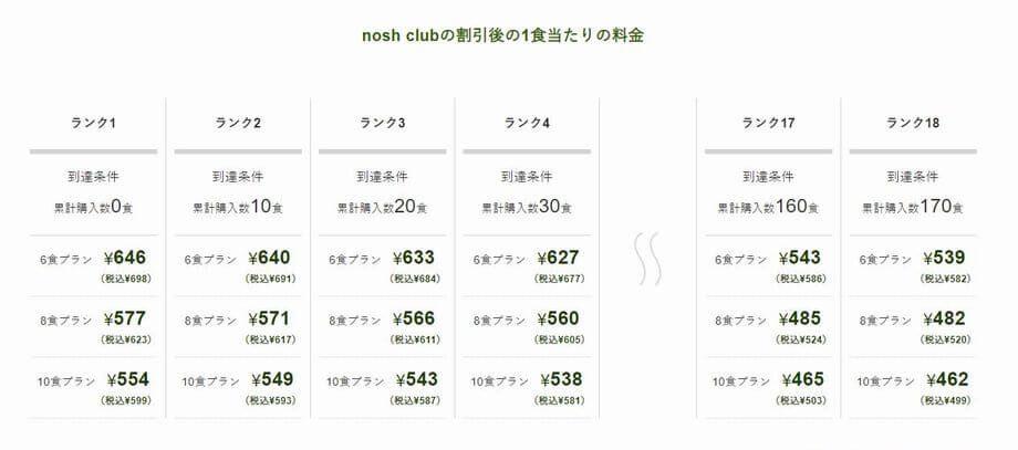 nosh-club・1食の値段